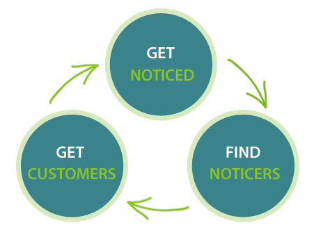 Get Noticed, Find Noticers, Get Customer